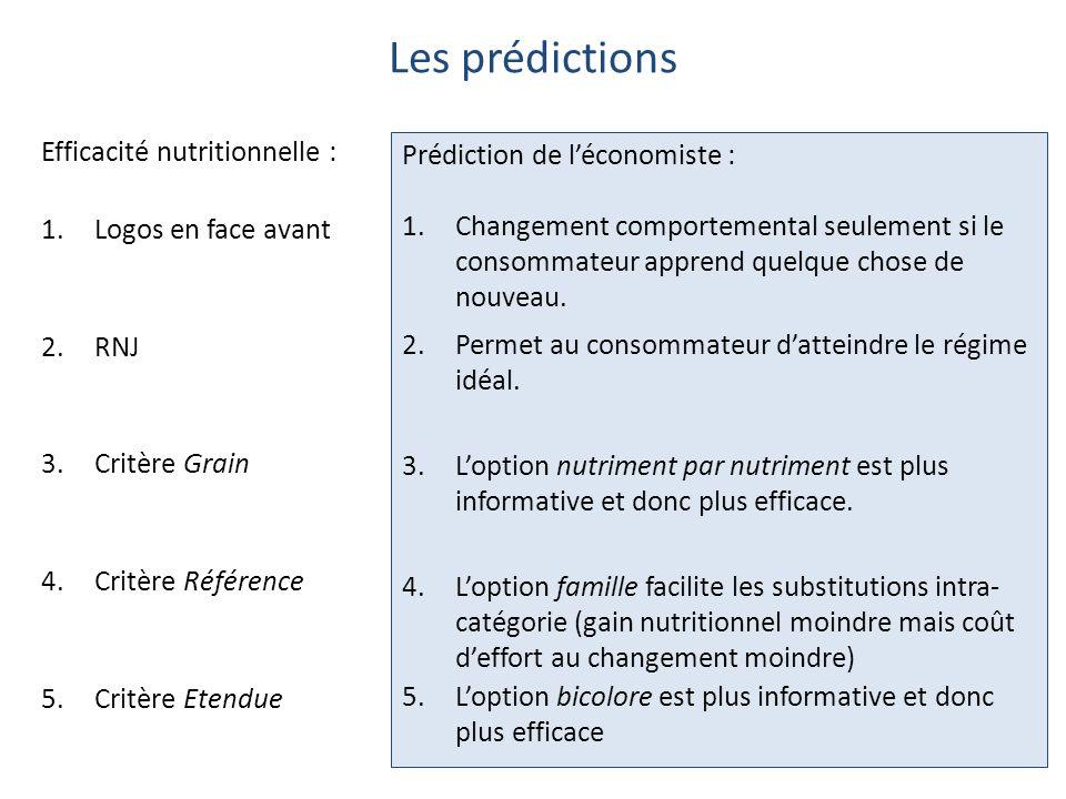 Les prédictions Efficacité nutritionnelle : 1.Logos en face avant 2.RNJ 3.Critère Grain 4.Critère Référence 5.Critère Etendue Prédiction de l'économiste : 1.Changement comportemental seulement si le consommateur apprend quelque chose de nouveau.