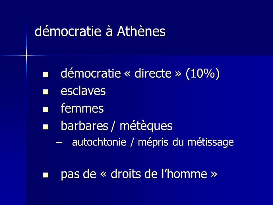 démocratie à Athènes démocratie « directe » (10%) démocratie « directe » (10%) esclaves esclaves femmes femmes barbares / métèques barbares / métèques