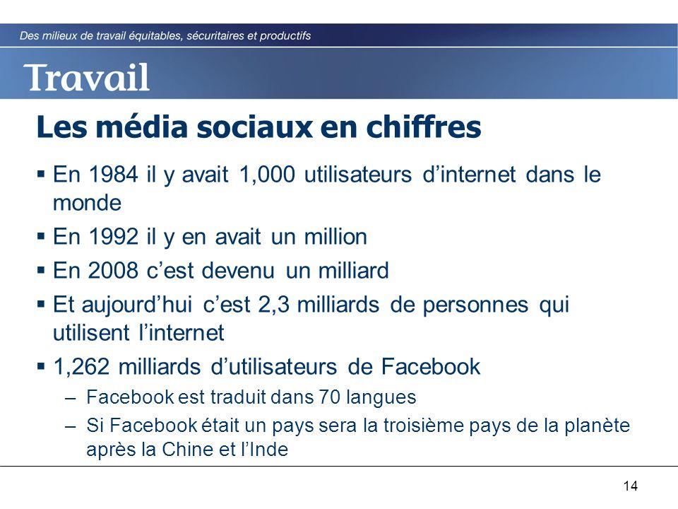 14 Les média sociaux en chiffres  En 1984 il y avait 1,000 utilisateurs d'internet dans le monde  En 1992 il y en avait un million  En 2008 c'est devenu un milliard  Et aujourd'hui c'est 2,3 milliards de personnes qui utilisent l'internet  1,262 milliards d'utilisateurs de Facebook –Facebook est traduit dans 70 langues –Si Facebook était un pays sera la troisième pays de la planète après la Chine et l'Inde