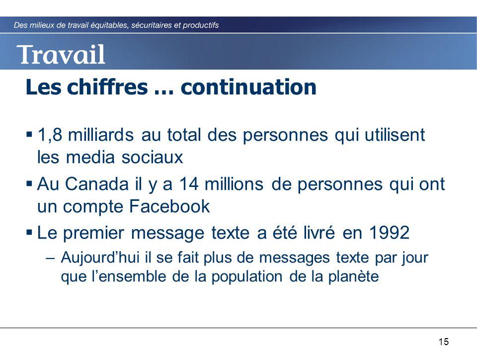 15 Les chiffres … continuation  1,8 milliards au total des personnes qui utilisent les media sociaux  Au Canada il y a 14 millions de personnes qui ont un compte Facebook  Le premier message texte a été livré en 1992 –Aujourd'hui il se fait plus de messages texte par jour que l'ensemble de la population de la planète