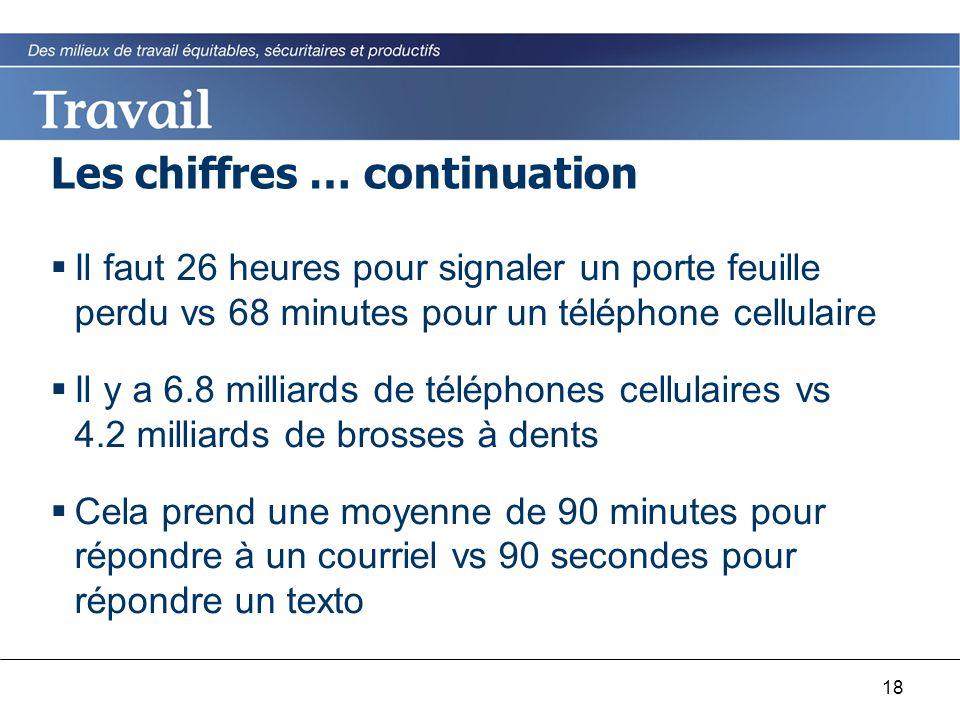 18 Les chiffres … continuation  Il faut 26 heures pour signaler un porte feuille perdu vs 68 minutes pour un téléphone cellulaire  Il y a 6.8 millia