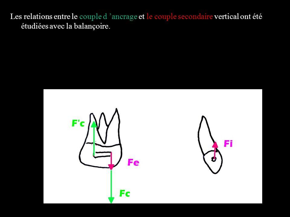 4 éléments Dans le plan frontal Schéma n°1,a forces et moments délivrés par l arc australien 0.20 sans tip back molaire avec toe in molaire au niveau des boîtiers canins.