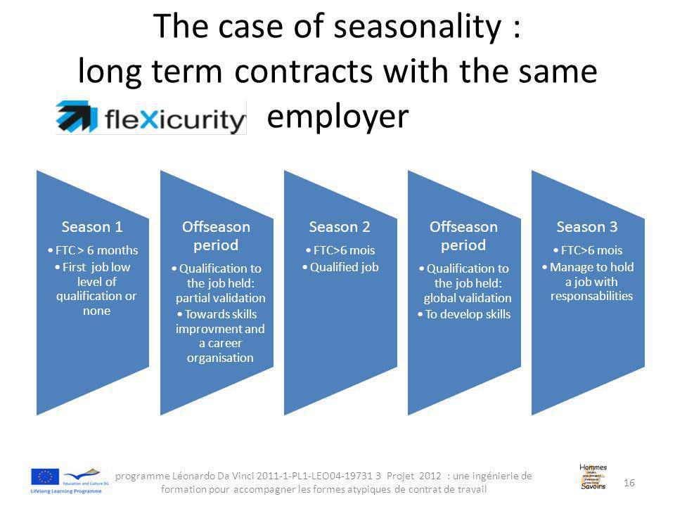 The case of seasonality : long term contracts with the same employer Season 1 FTC > 6 months First job low level of qualification or none Offseason period Qualification to the job held: partial validation Towards skills improvment and a career organisation Season 2 FTC>6 mois Qualified job Offseason period Qualification to the job held: global validation To develop skills Season 3 FTC>6 mois Manage to hold a job with responsabilities programme Léonardo Da Vinci 2011-1-PL1-LEO04-19731 3 Projet 2012 : une ingénierie de formation pour accompagner les formes atypiques de contrat de travail 16