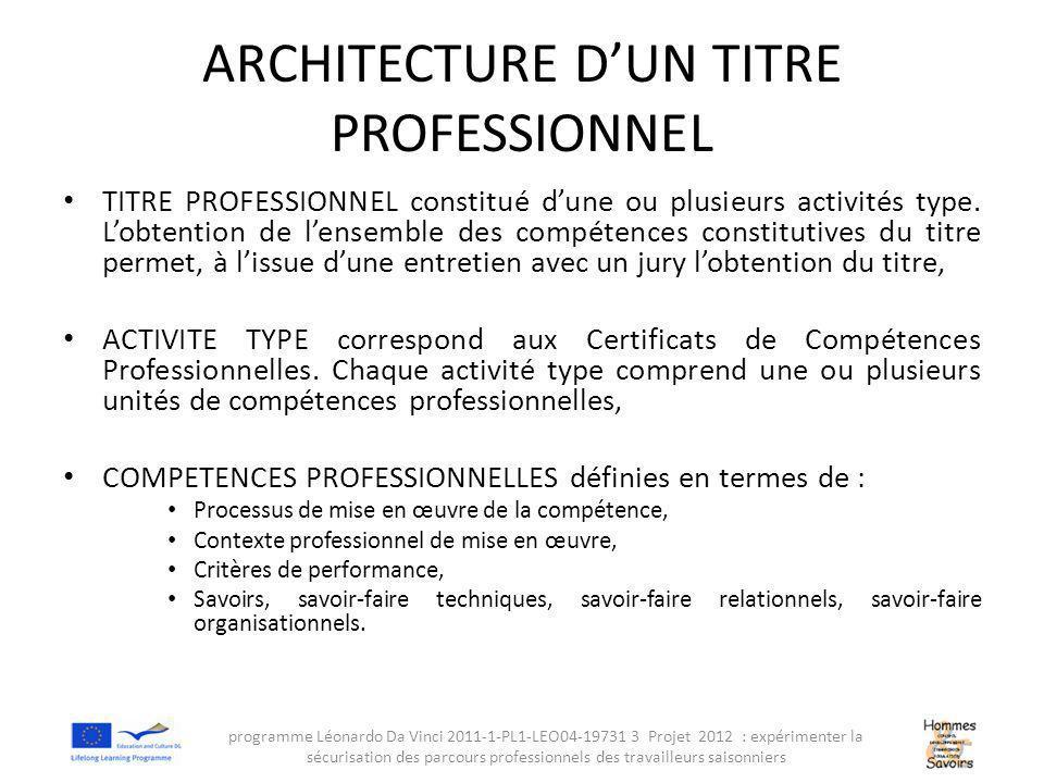 ARCHITECTURE D'UN TITRE PROFESSIONNEL TITRE PROFESSIONNEL constitué d'une ou plusieurs activités type.