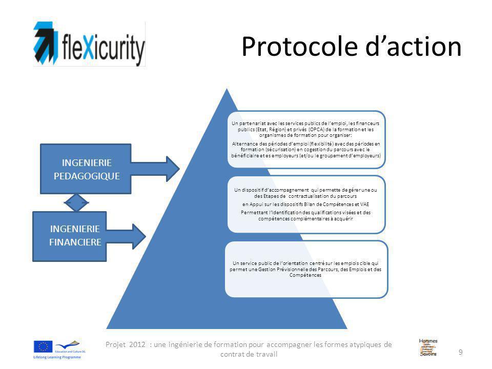 Protocole d'action Projet 2012 : une ingénierie de formation pour accompagner les formes atypiques de contrat de travail 9 Un partenariat avec les services publics de l'emploi, les financeurs publics (Etat, Région) et privés (OPCA) de la formation et les organismes de formation pour organiser: Alternance des périodes d'emploi (flexibilité) avec des périodes en formation (sécurisation) en cogestion du parcours avec le bénéficiaire et es employeurs (et/ou le groupement d'employeurs) Un dispositif d'accompagnement qui permette de gérer une ou des Etapes de contractualisation du parcours en Appui sur les dispositifs Bilan de Compétences et VAE Permettant l'Identification des qualifications visées et des compétences complémentaires à acquérir Un service public de l'orientation centré sur les emplois cible qui permet une Gestion Prévisionnelle des Parcours, des Emplois et des Compétences INGENIERIE PEDAGOGIQUE INGENIERIE FINANCIERE