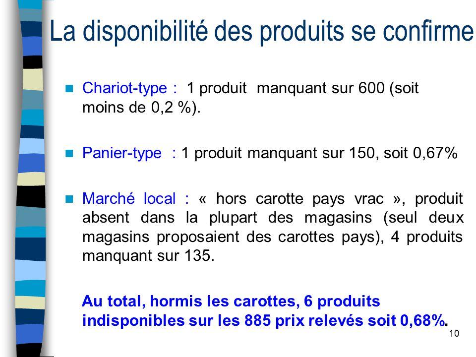 10 La disponibilité des produits se confirme Chariot-type : 1 produit manquant sur 600 (soit moins de 0,2 %).