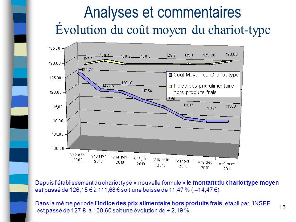 13 Analyses et commentaires Évolution du coût moyen du chariot-type Depuis l'établissement du chariot type « nouvelle formule » le montant du chariot