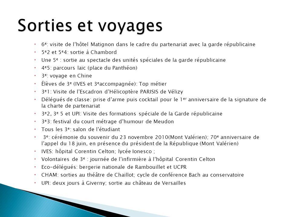  6 e : visite de l'hôtel Matignon dans le cadre du partenariat avec la garde républicaine  5 e 2 et 5 e 4: sortie à Chambord  Une 5 e : sortie au spectacle des unités spéciales de la garde républicaine  4 e 5: parcours laïc (place du Panthéon)  3 e : voyage en Chine  Élèves de 3 e (IVES et 3 e accompagnée): Top métier  3 e 1: Visite de l'Escadron d'Hélicoptère PARISIS de Vélizy  Délégués de classe: prise d'arme puis cocktail pour le 1 er anniversaire de la signature de la charte de partenariat  3 e 2, 3 e 5 et UPI: Visite des formations spéciale de la Garde républicaine  3 e 3: festival du court métrage d'humour de Meudon  Tous les 3 e : salon de l'étudiant  3 e : cérémonie du souvenir du 23 novembre 2010(Mont Valérien); 70 e anniversaire de l'appel du 18 juin, en présence du président de la République (Mont Valérien)  IVES: hôpital Corentin Celton; lycée Ionesco ;  Volontaires de 3 e : journée de l'infirmière à l'hôpital Corentin Celton  Eco-délégués: bergerie nationale de Rambouillet et UCPR  CHAM: sorties au théâtre de Chaillot; cycle de conférence Bach au conservatoire  UPI: deux jours à Giverny; sortie au château de Versailles