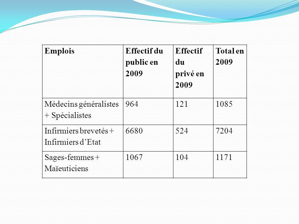 Emplois Effectif du public en 2009 Effectif du privé en 2009 Total en 2009 Médecins généralistes + Spécialistes 9641211085 Infirmiers brevetés + Infir
