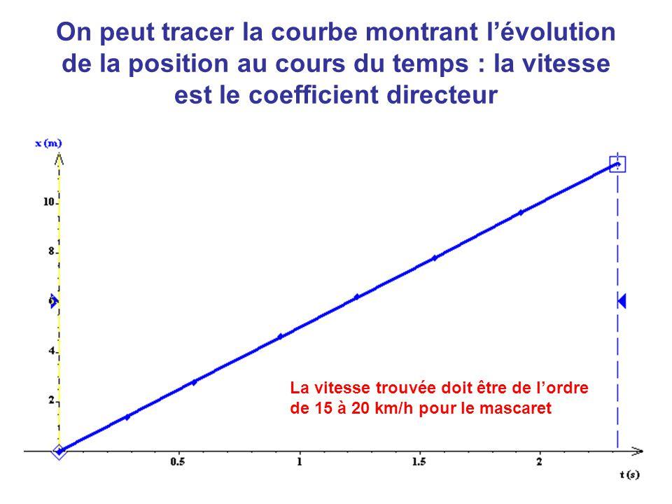 On peut tracer la courbe montrant l'évolution de la position au cours du temps : la vitesse est le coefficient directeur La vitesse trouvée doit être de l'ordre de 15 à 20 km/h pour le mascaret