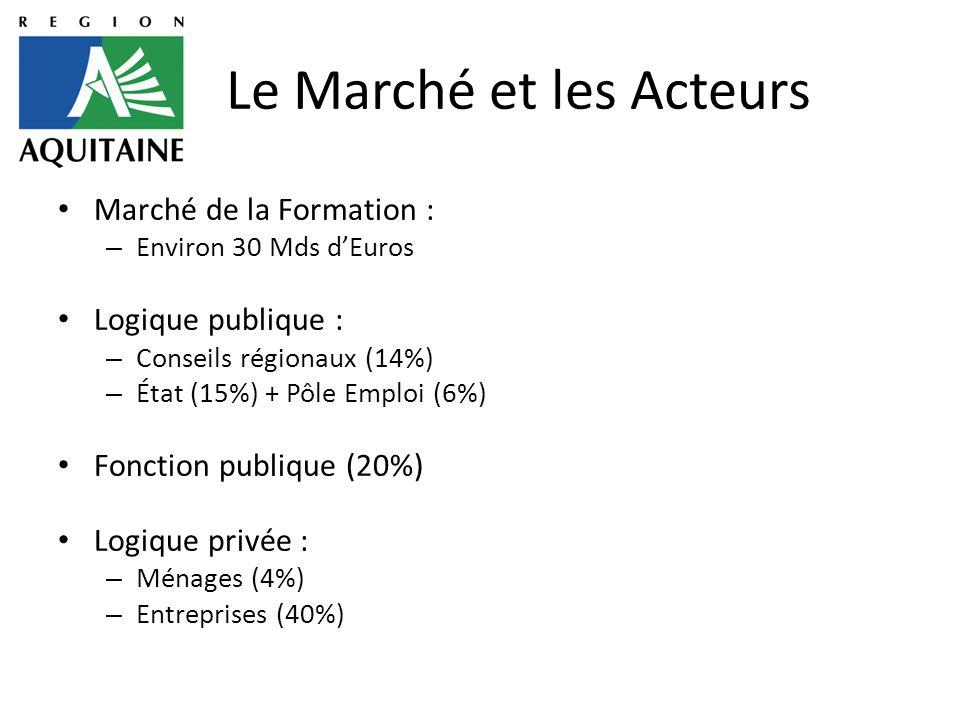 Le Marché et les Acteurs Marché de la Formation : – Environ 30 Mds d'Euros Logique publique : – Conseils régionaux (14%) – État (15%) + Pôle Emploi (6%) Fonction publique (20%) Logique privée : – Ménages (4%) – Entreprises (40%)