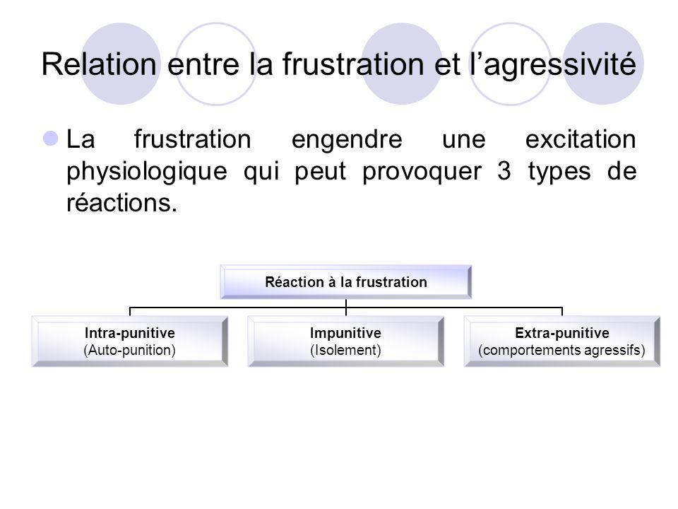 Relation entre la frustration et l'agressivité La frustration engendre une excitation physiologique qui peut provoquer 3 types de réactions. Réaction