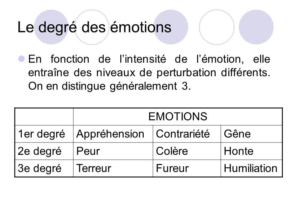 Le degré des émotions En fonction de l'intensité de l'émotion, elle entraîne des niveaux de perturbation différents. On en distingue généralement 3. E