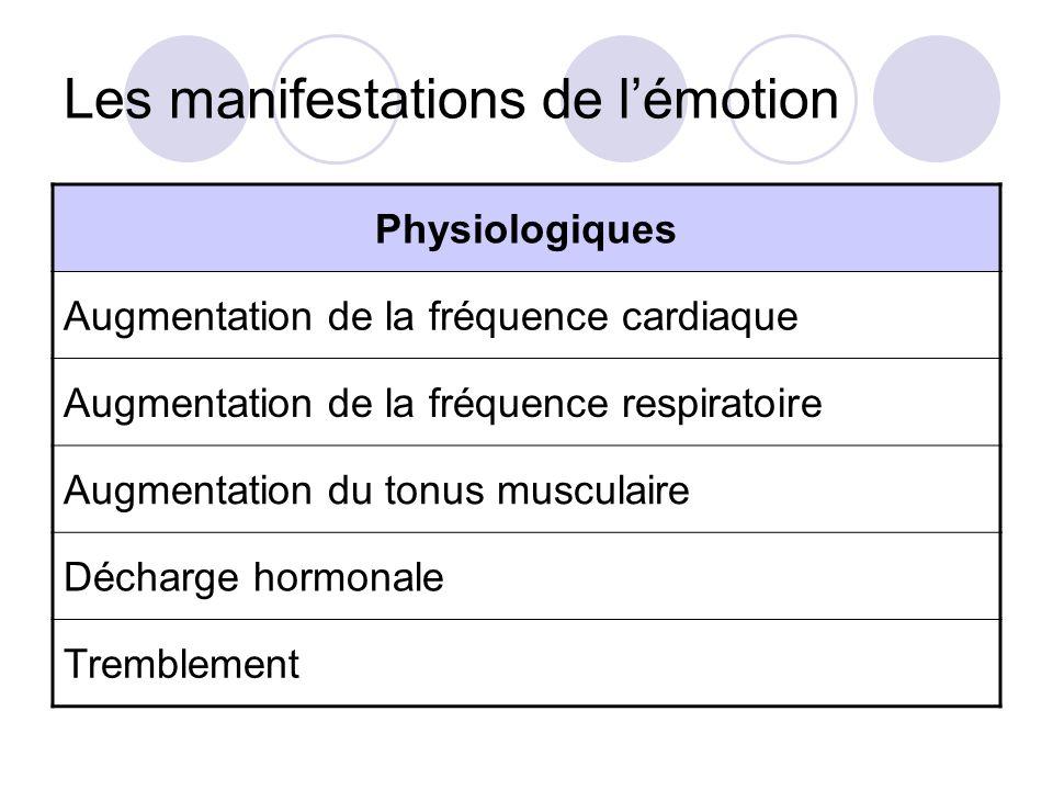 Les manifestations de l'émotion Physiologiques Augmentation de la fréquence cardiaque Augmentation de la fréquence respiratoire Augmentation du tonus musculaire Décharge hormonale Tremblement