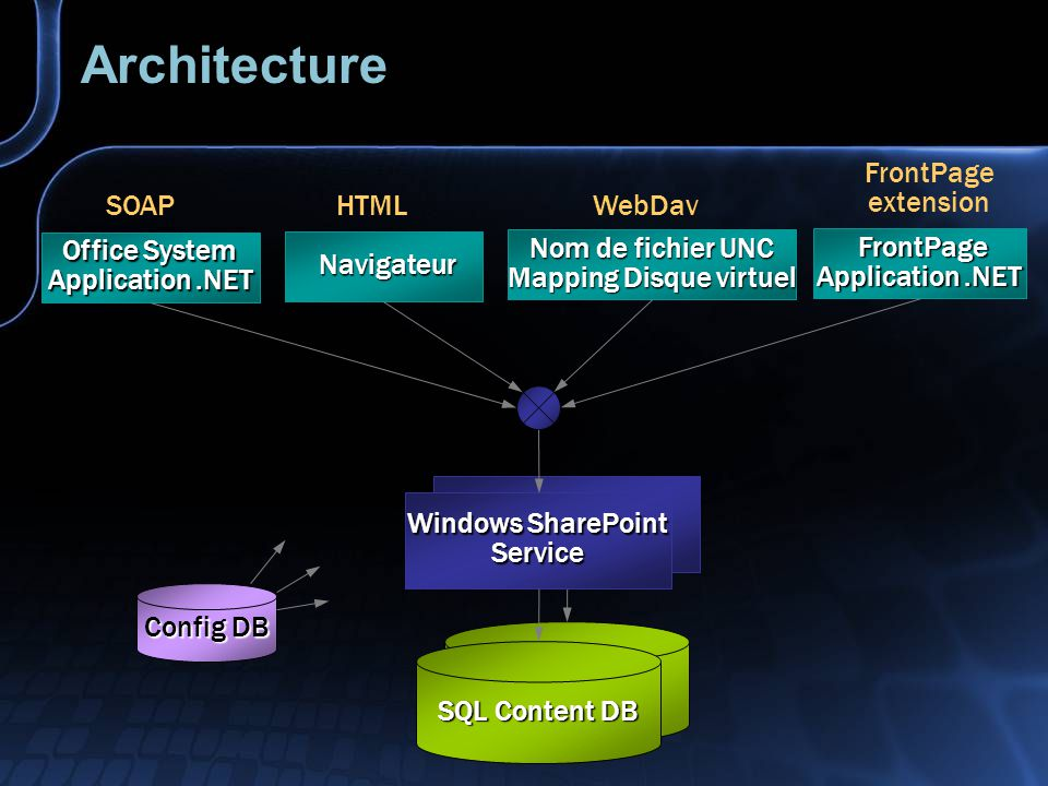 Architecture Windows SharePoint Service Office System Application.NET Navigateur Navigateur SQL Content DB Config DB SOAPHTML Nom de fichier UNC Mapping Disque virtuel WebDav FrontPage FrontPage Application.NET FrontPage extension