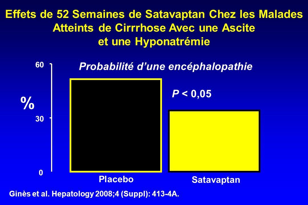 0 30 60 Placebo Satavaptan Effets de 52 Semaines de Satavaptan Chez les Malades Atteints de Cirrrhose Avec une Ascite et une Hyponatrémie P < 0,05 Ginès et al.