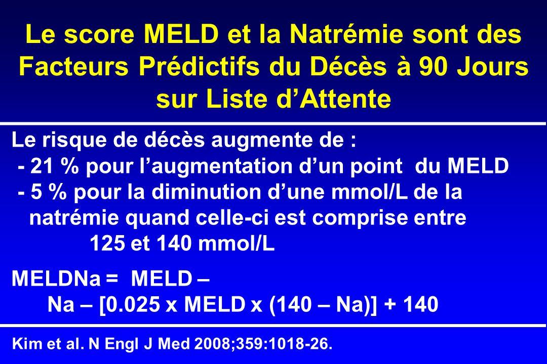 Le score MELD et la Natrémie sont des Facteurs Prédictifs du Décès à 90 Jours sur Liste d'Attente Le risque de décès augmente de : - 21 % pour l'augmentation d'un point du MELD - 5 % pour la diminution d'une mmol/L de la natrémie quand celle-ci est comprise entre 125 et 140 mmol/L MELDNa = MELD – Na – [0.025 x MELD x (140 – Na)] + 140 Kim et al.