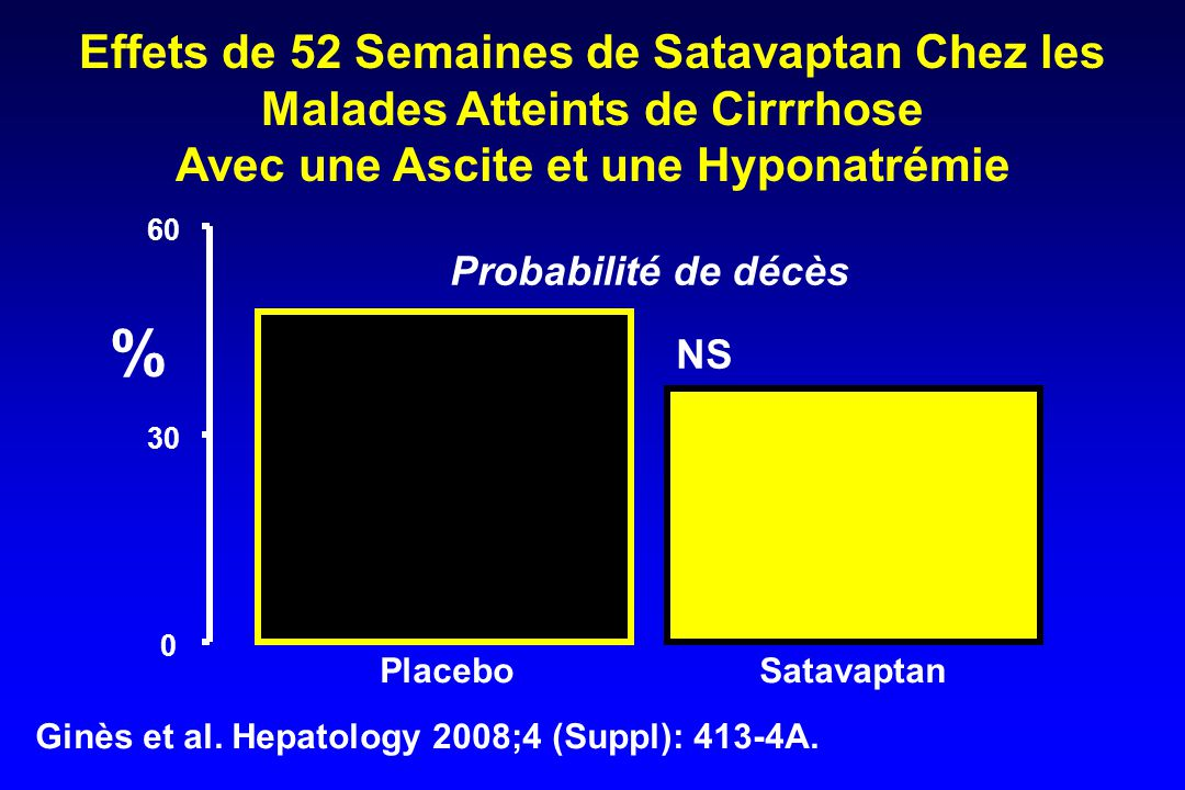 0 30 60 PlaceboSatavaptan NS Ginès et al.Hepatology 2008;4 (Suppl): 413-4A.