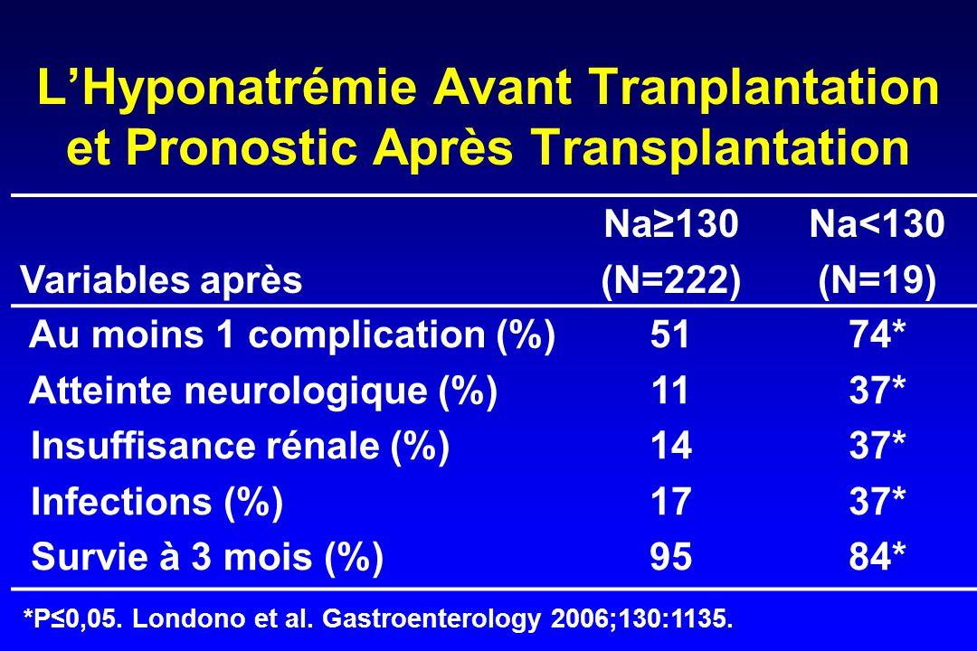L'Hyponatrémie Avant Tranplantation et Pronostic Après Transplantation Variables après Na≥130 (N=222) Na<130 (N=19) Au moins 1 complication (%) Atteinte neurologique (%) Insuffisance rénale (%) Infections (%) Survie à 3 mois (%) 51 11 14 17 95 74* 37* 84* *P≤0,05.