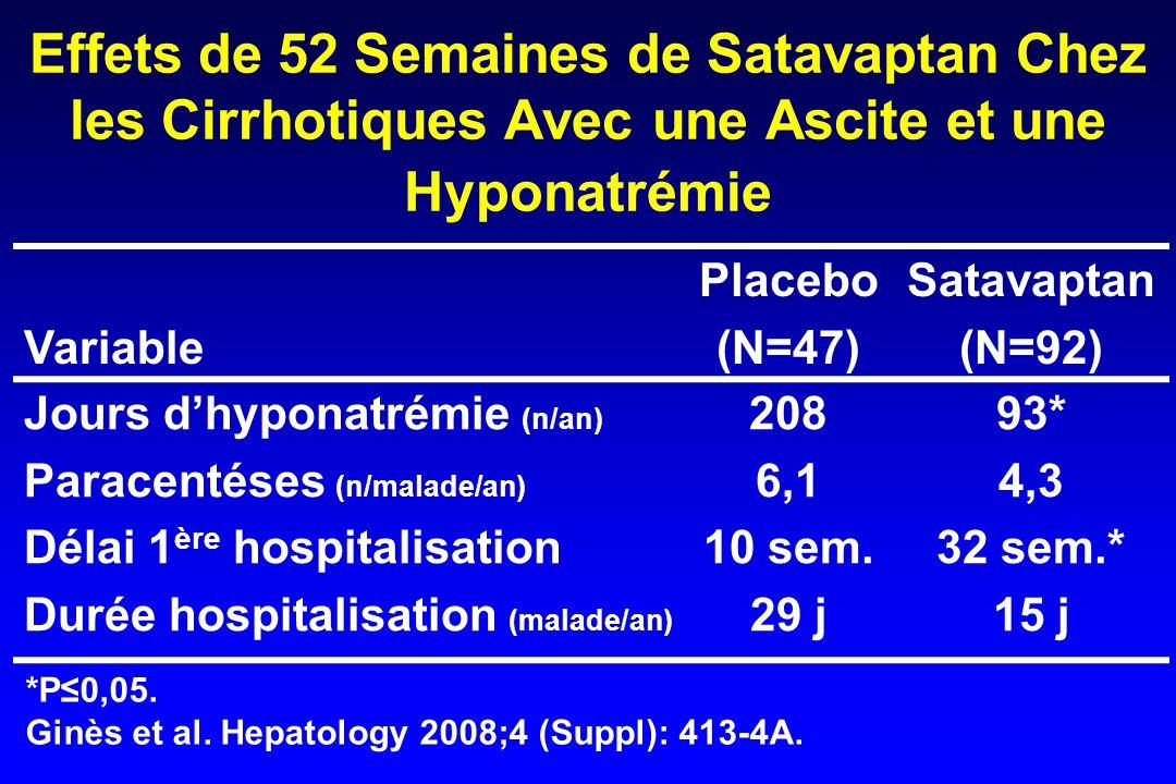 Effets de 52 Semaines de Satavaptan Chez les Cirrhotiques Avec une Ascite et une Hyponatrémie Variable Placebo (N=47) Satavaptan (N=92) Jours d'hyponatrémie (n/an) Paracentéses (n/malade/an) Délai 1 ère hospitalisation Durée hospitalisation (malade/an) 208 6,1 10 sem.