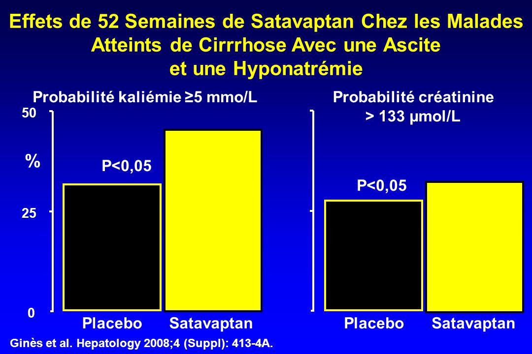 0 25 50 Effets de 52 Semaines de Satavaptan Chez les Malades Atteints de Cirrrhose Avec une Ascite et une Hyponatrémie Probabilité kaliémie ≥5 mmo/L % Probabilité créatinine > 133 µmol/L P<0,05 Satavaptan Placebo Ginès et al.
