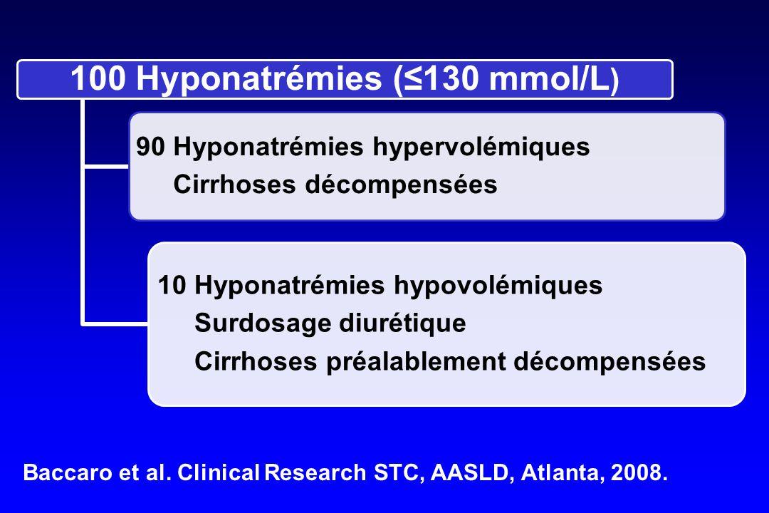 Baccaro et al. Clinical Research STC, AASLD, Atlanta, 2008.