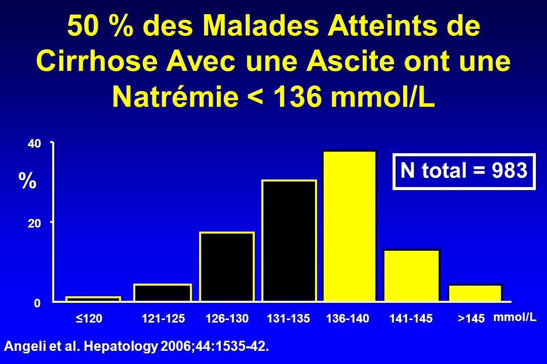 50 % des Malades Atteints de Cirrhose Avec une Ascite ont une Natrémie < 136 mmol/L 0 20 40 ≤120121-125126-130131-135136-140141-145>145 mmol/L % Angeli et al.
