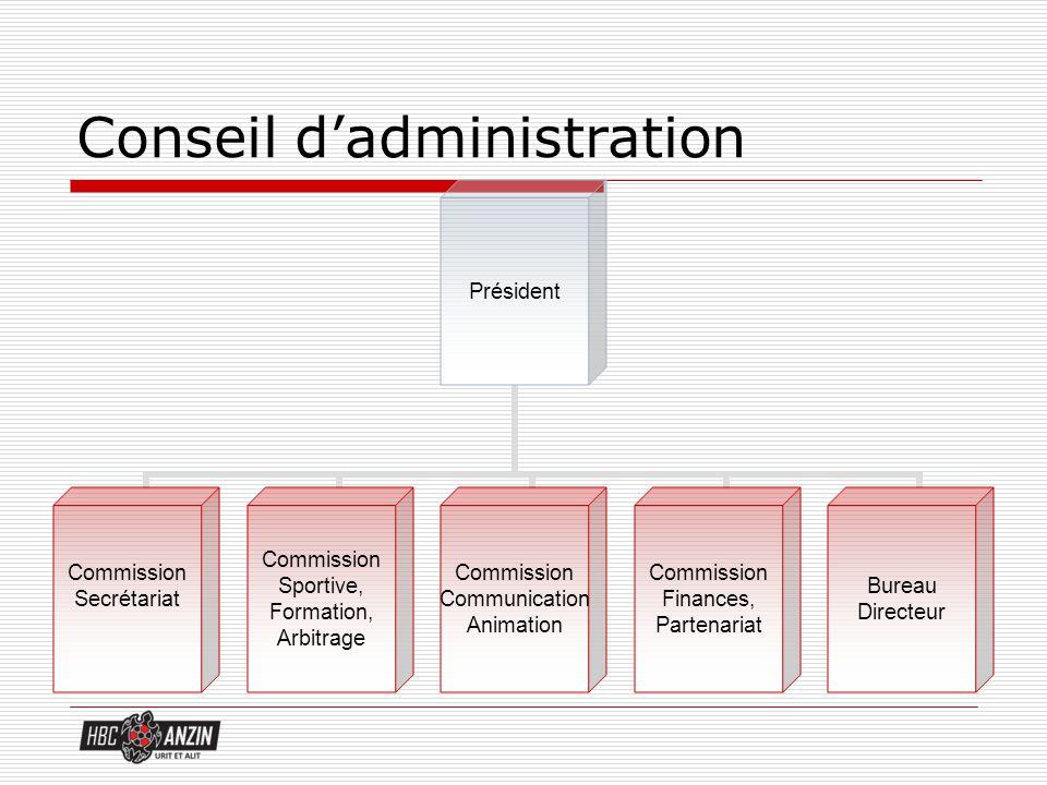 Le Conseil d Administration (C.A) Statue sur toutes les questions intéressant l association, questions organisationnelles, administratives, sportives, financières...