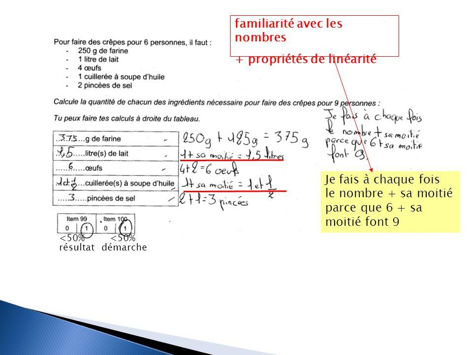 Je fais à chaque fois le nombre + sa moitié parce que 6 + sa moitié font 9 <50% résultat démarche familiarité avec les nombres + propriétés de linéari