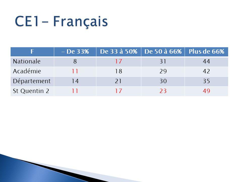 F- De 33%De 33 à 50%De 50 à 66%Plus de 66% Nationale8173144 Académie11182942 Département14213035 St Quentin 211172349
