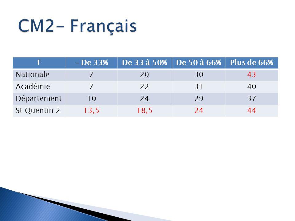 F- De 33%De 33 à 50%De 50 à 66%Plus de 66% Nationale7203043 Académie7223140 Département10242937 St Quentin 213,518,52444