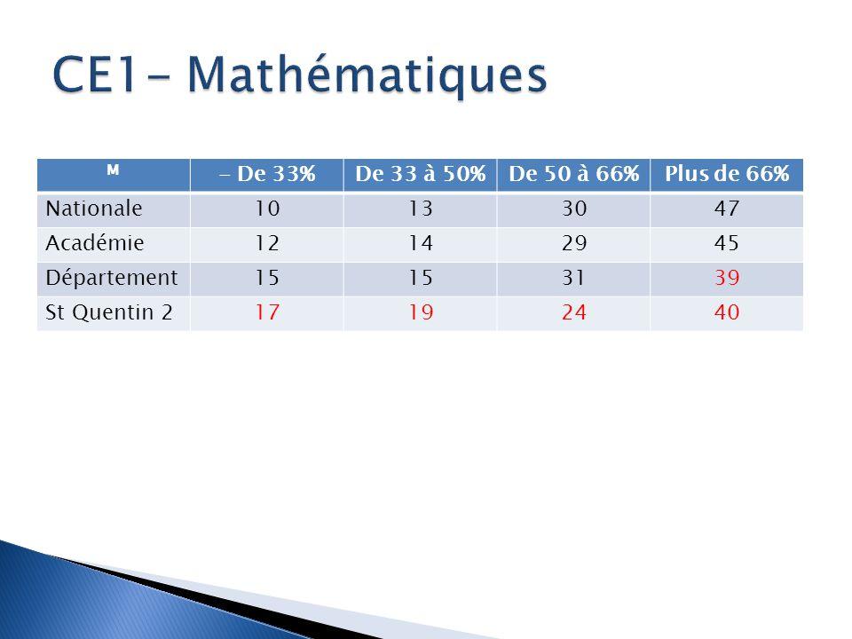 M - De 33%De 33 à 50%De 50 à 66%Plus de 66% Nationale10133047 Académie12142945 Département15 3139 St Quentin 217192440