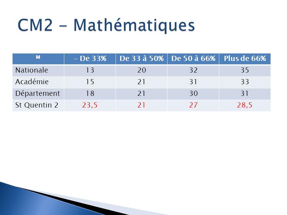 M - De 33%De 33 à 50%De 50 à 66%Plus de 66% Nationale13203235 Académie15213133 Département18213031 St Quentin 223,5212728,5