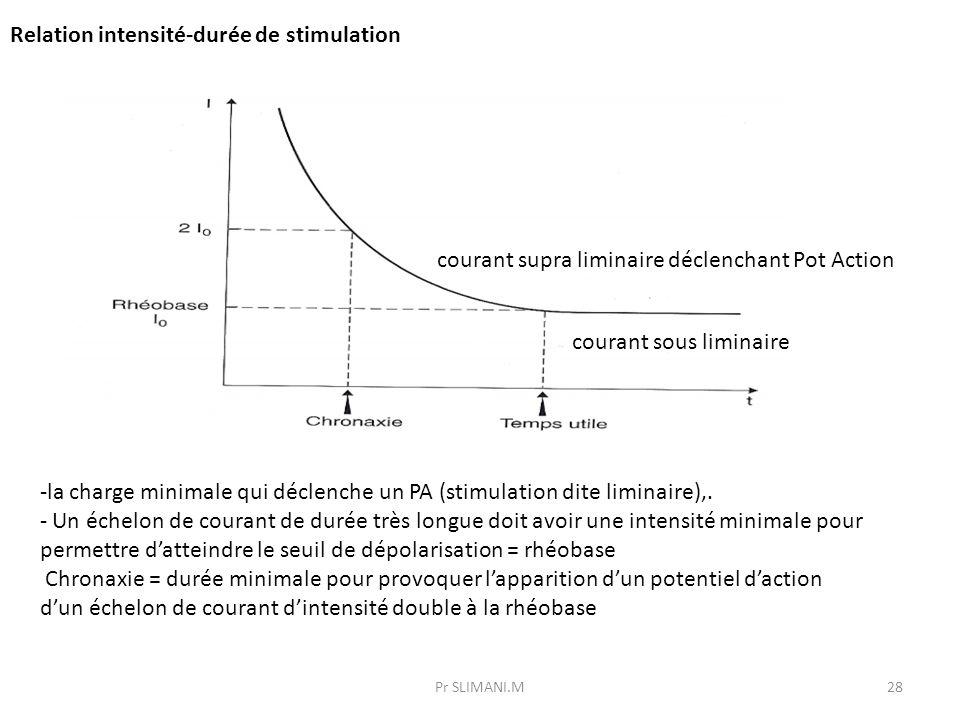 Pr SLIMANI.M28 -la charge minimale qui déclenche un PA (stimulation dite liminaire),. - Un échelon de courant de durée très longue doit avoir une inte