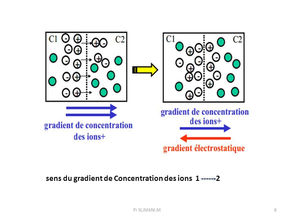 6 sens du gradient de Concentration des ions 1 ------2