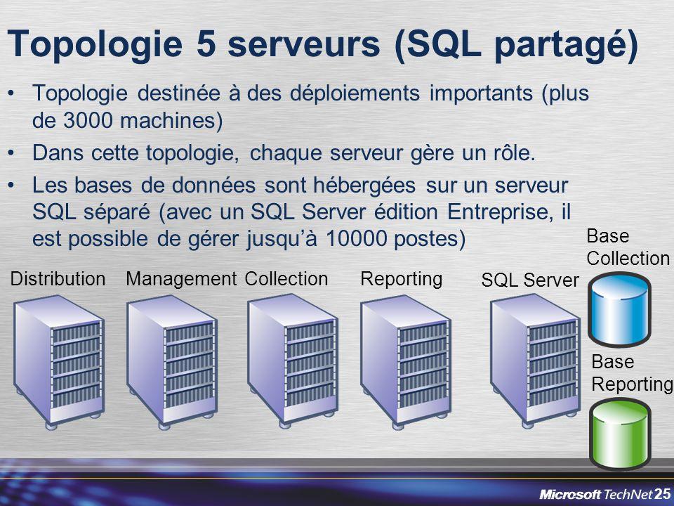 25 Topologie 5 serveurs (SQL partagé) Topologie destinée à des déploiements importants (plus de 3000 machines) Dans cette topologie, chaque serveur gère un rôle.
