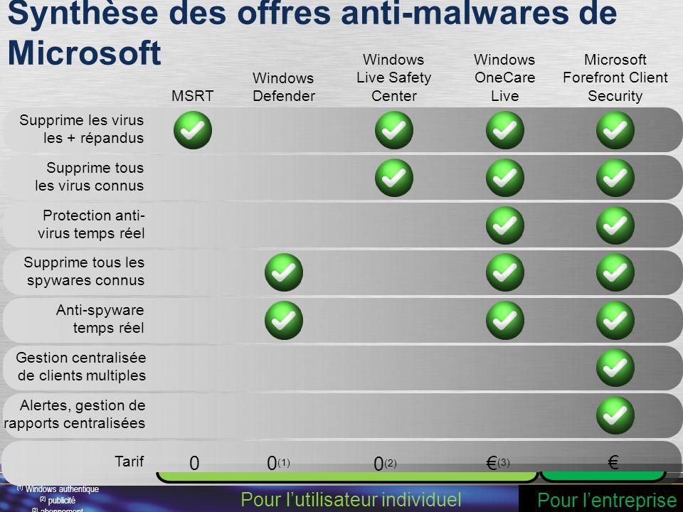 98 Tarif 0 (1) 0 0 (2) € (3) € Synthèse des offres anti-malwares de Microsoft Supprime les virus les + répandus Supprime tous les virus connus Protect