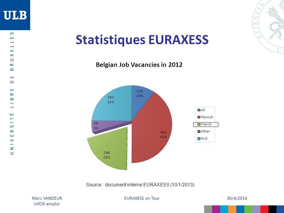 30/4/2014 EURAXESS on Tour Marc VANDEUR InfOR-emploi Statistiques EURAXESS Source : document interne EURAXESS (10/1/2013)