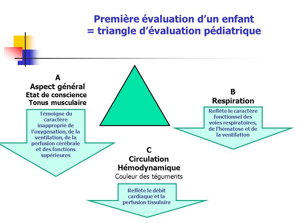 Première évaluation d'un enfant = triangle d'évaluation pédiatrique A Aspect général Etat de conscience Tonus musculaire B Respiration C Circulation H