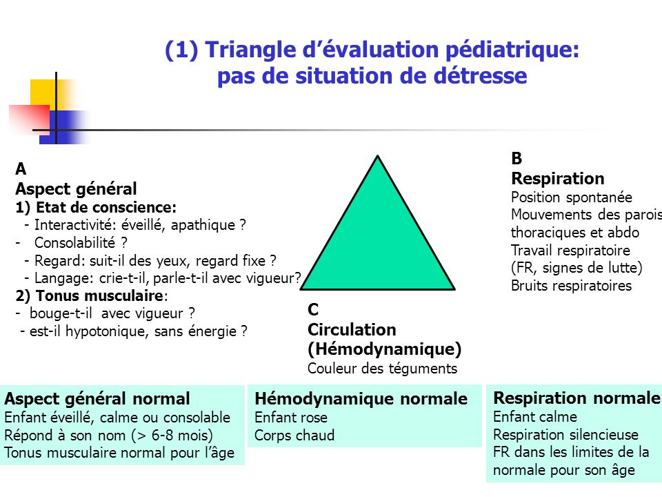 (1) Triangle d'évaluation pédiatrique: pas de situation de détresse L A Aspect général 1) Etat de conscience: - Interactivité: éveillé, apathique ? -