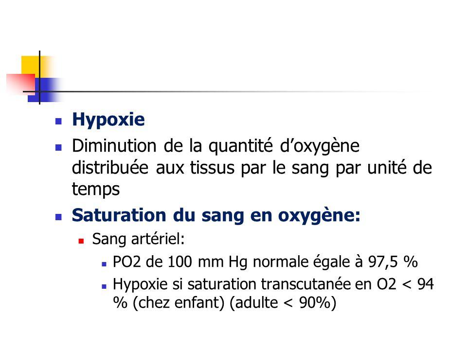 Hypoxie Diminution de la quantité d'oxygène distribuée aux tissus par le sang par unité de temps Saturation du sang en oxygène: Sang artériel: PO2 de