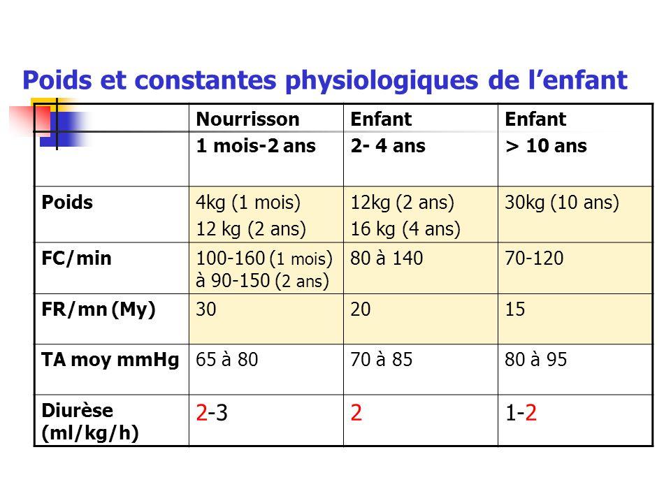 Poids et constantes physiologiques de l'enfant Nourrisson 1 mois-2 ans Enfant 2- 4 ans Enfant > 10 ans Poids4kg (1 mois) 12 kg (2 ans) 16 kg (4 ans) 3