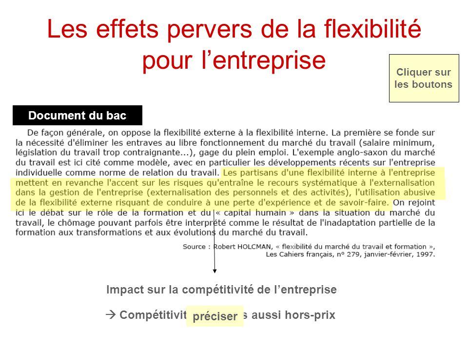  Compétitivité prix mais aussi hors-prix Les effets pervers de la flexibilité pour l'entreprise Impact sur la compétitivité de l'entreprise préciser Document du bac Cliquer sur les boutons