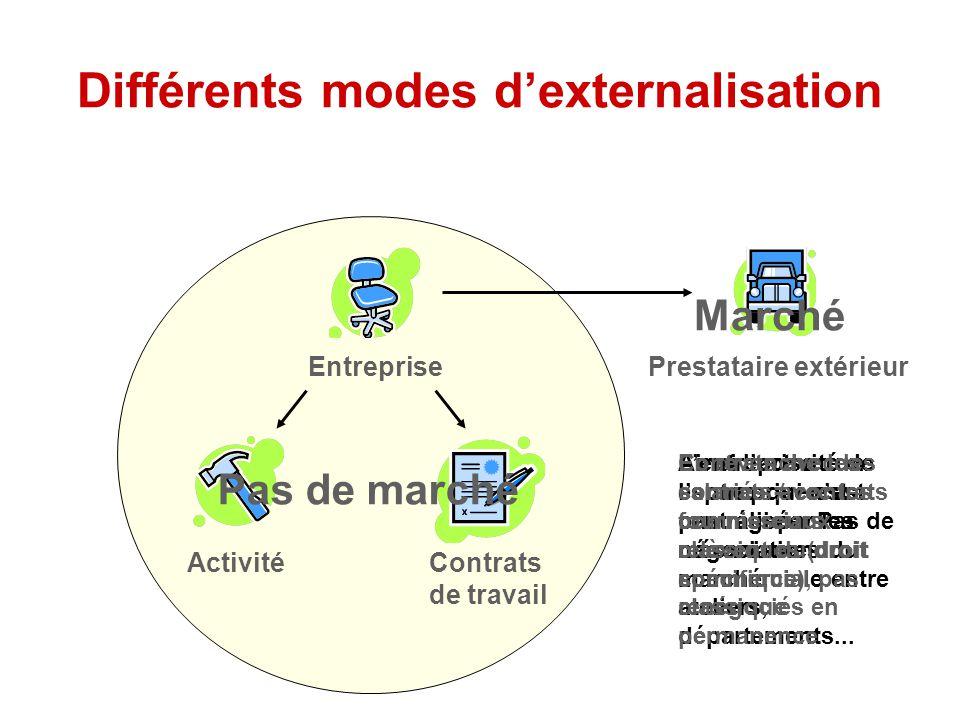 Différents modes d'externalisation Entreprise ActivitéContrats de travail Prestataire extérieur L'entreprise : un espace qui n'est pas régi par les mécanismes du marché.