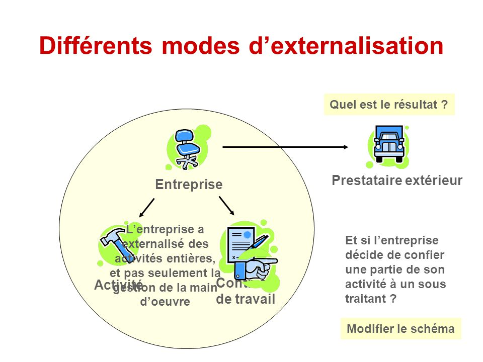 Différents modes d'externalisation Entreprise ActivitéContrats de travail Prestataire extérieur Et si l'entreprise décide de confier une partie de son activité à un sous traitant .