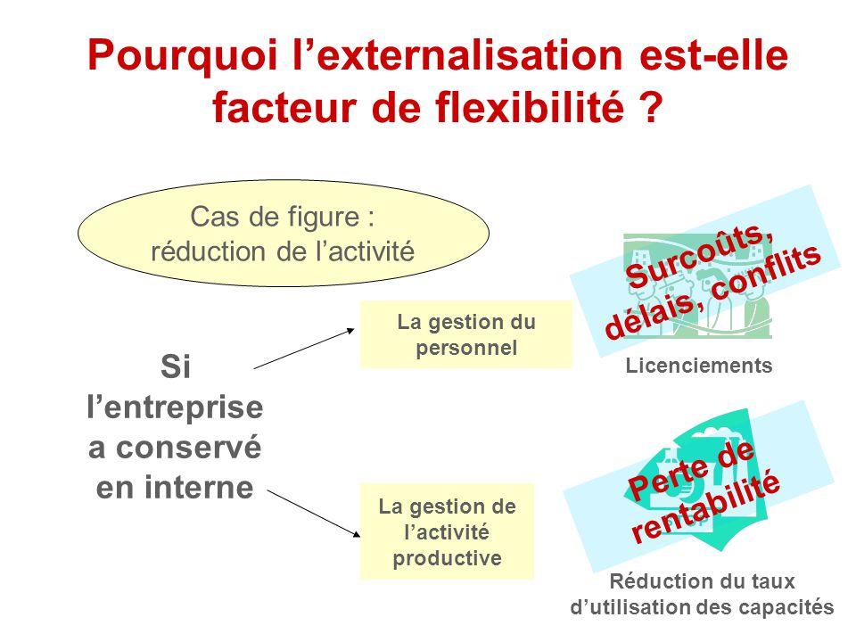 Différents modes d'externalisation Entreprise ActivitéContrats de travail Prestataire extérieur Et si l'entreprise décide de confier une partie de son
