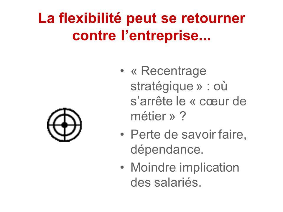Pourquoi l'externalisation est-elle facteur de flexibilité ? Cas de figure : réduction de l'activité Si l'entreprise a externalisé La gestion du perso