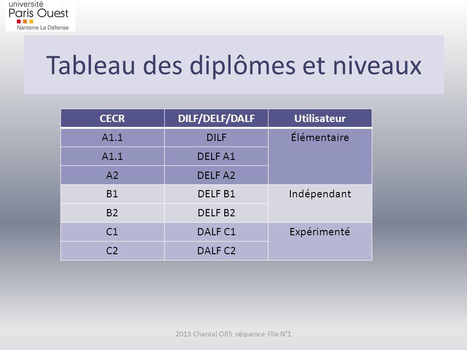 Tableau des diplômes et niveaux 2013 Chantal ORS séquence Flie N°1 CECRDILF/DELF/DALFUtilisateur A1.1DILFÉlémentaire A1.1DELF A1 A2DELF A2 B1DELF B1Indépendant B2DELF B2 C1DALF C1Expérimenté C2DALF C2