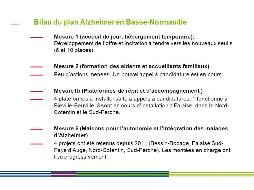 11 Bilan du plan Alzheimer en Basse-Normandie Mesure 1 (accueil de jour, hébergement temporaire): Développement de l'offre et incitation à tendre vers les nouveaux seuils (6 et 10 places) Mesure 2 (formation des aidants et accueillants familiaux) Peu d'actions menées.