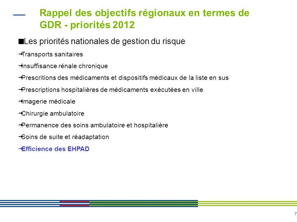7 Rappel des objectifs régionaux en termes de GDR - priorités 2012 Les priorités nationales de gestion du risque  Transports sanitaires  Insuffisanc